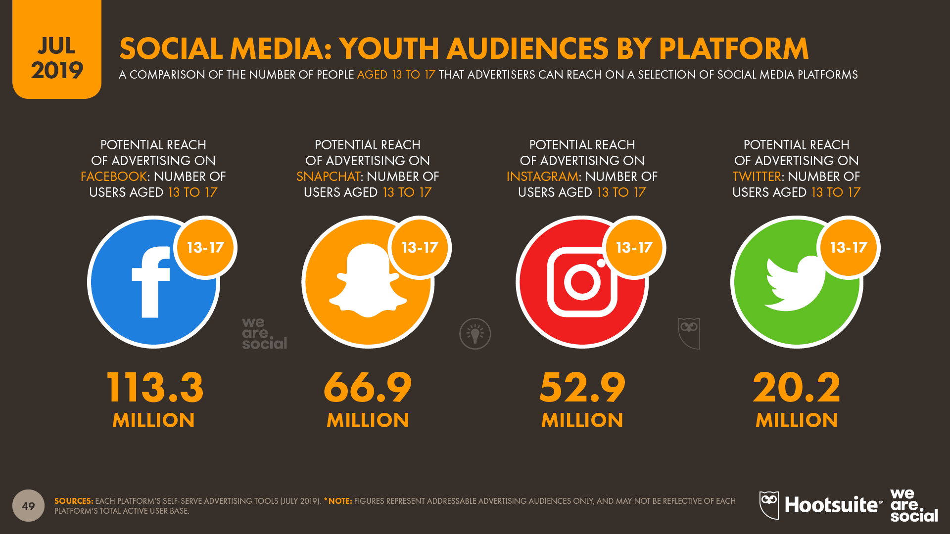 instagram demographics 13 impressive statistics about instagram users Global Social Media Users Pass 3 5 Billion We Are Social