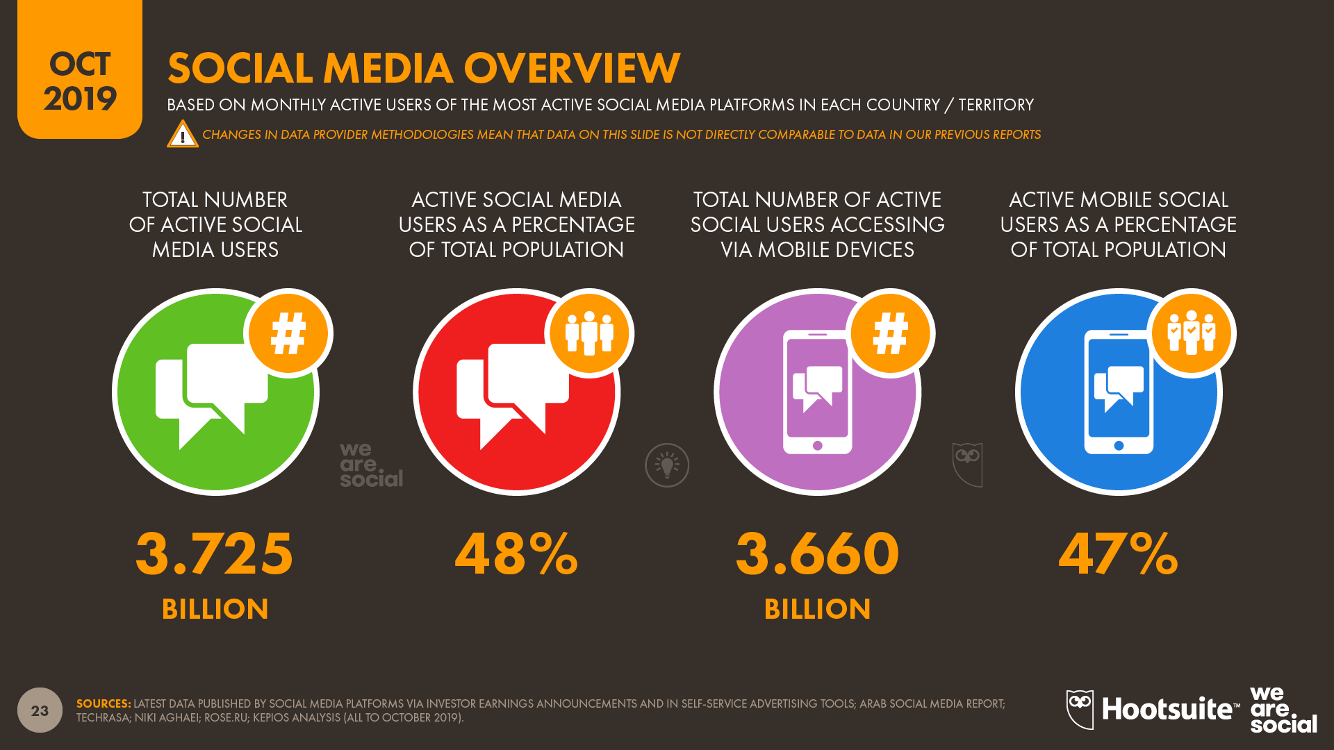 social media stats overview