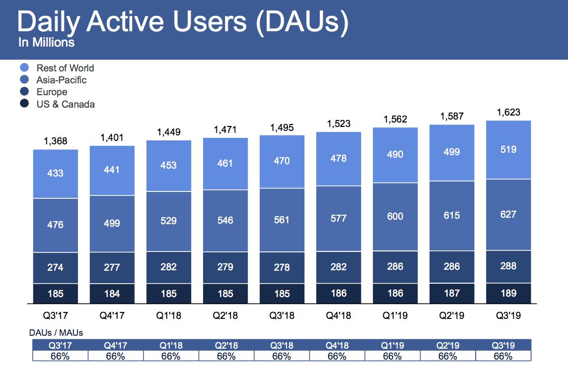 Risultati immagini per facebook growth