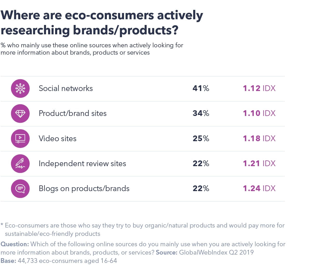 where are eco consumers researching products?
