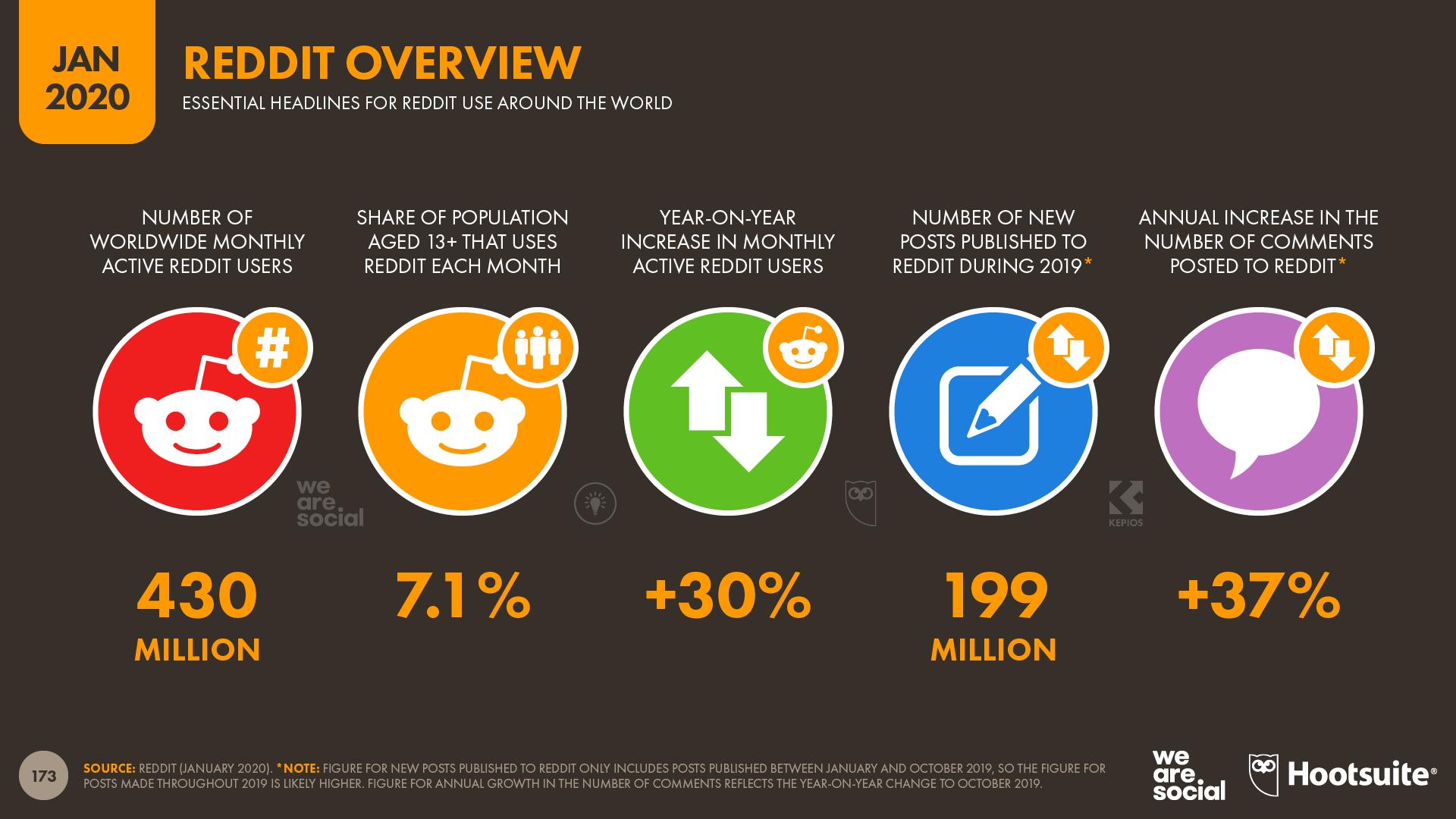 Digital 2020 3 8 Billion People Use Social Media We Are Social