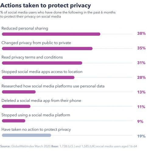 Nel report di Marzo 2020 di GlobalWebIndex, risulta che gli utenti hanno iniziato a tutelare di più la propria privacy. In particolare hanno agito riducendo la condivisione di contenuti personali (38%), impostando il profilo come privato (35%), leggendo i Termini e le Condizioni sulla Privacy (31%). Ancora non consentendo alle App di accedere alla localizzazione (28%); cercando come le piattaforme di social media usano i dati personali (13%). L'11% ha addirittura eliminato le App di Social Network dal proprio telefono ed il 9% ha smesso di usarle. Fonte: GlobalWebIndex