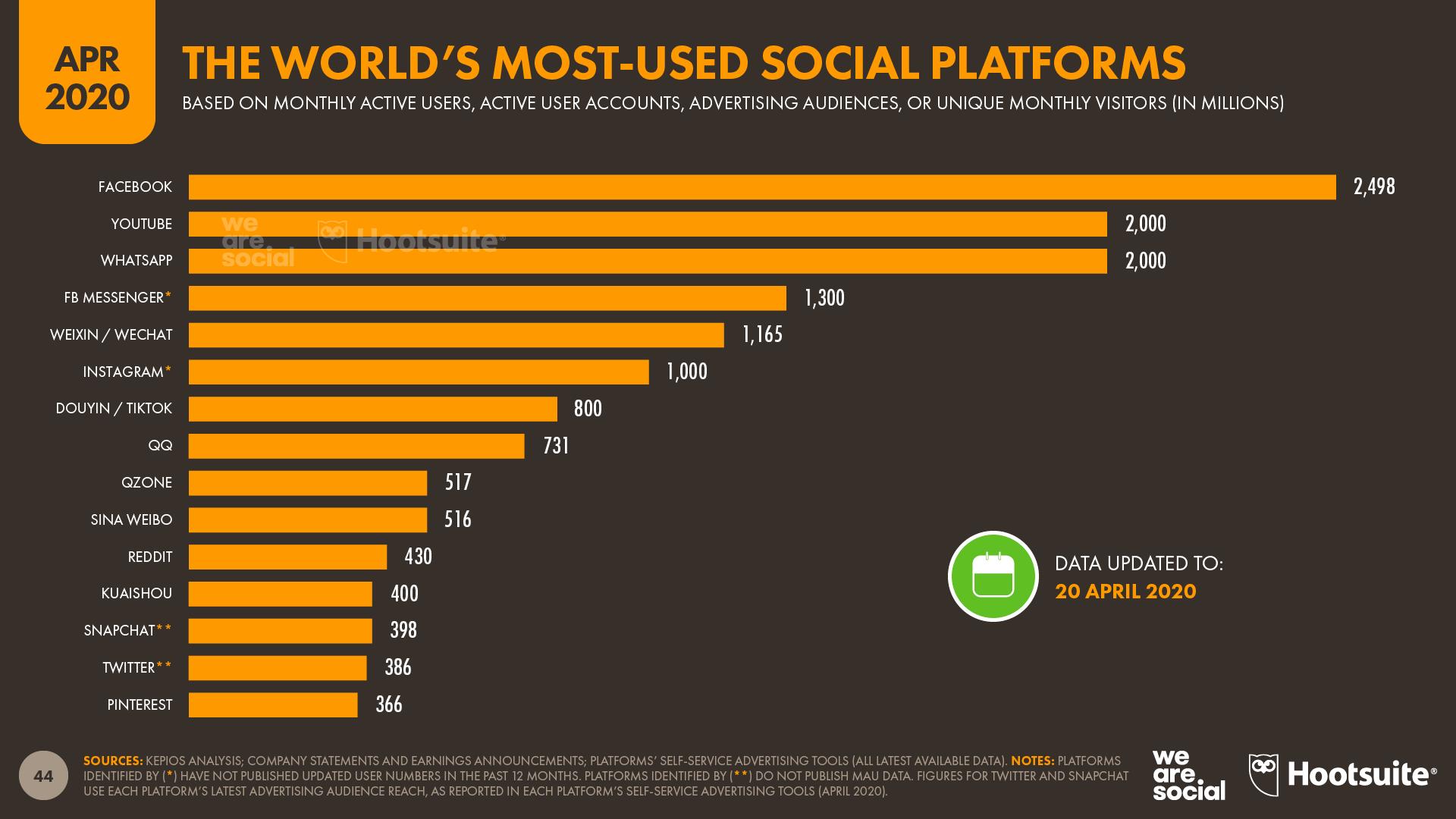 content marketing tactics - new platforms