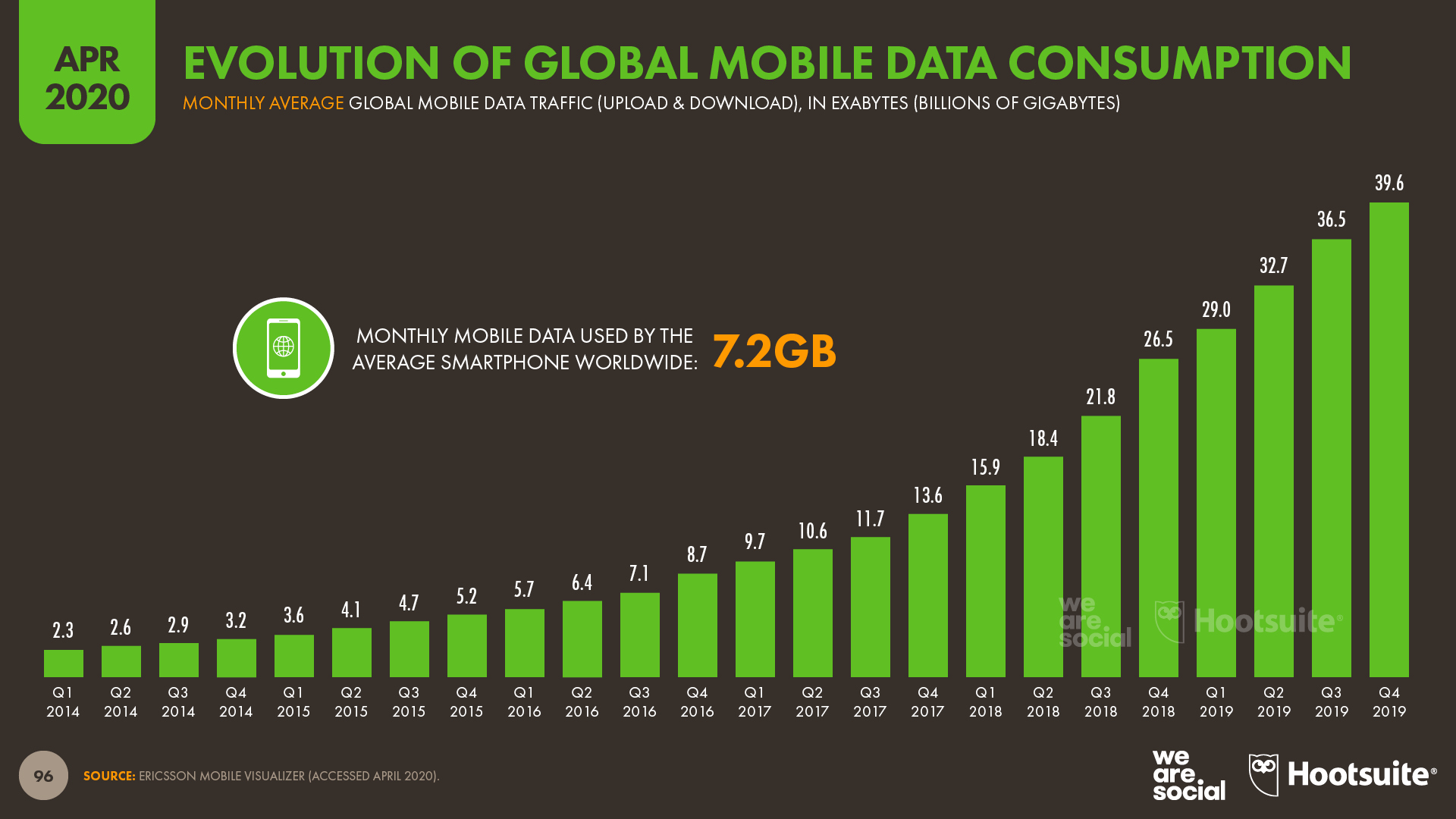 Digital Around The World In April 2020 We Are Social
