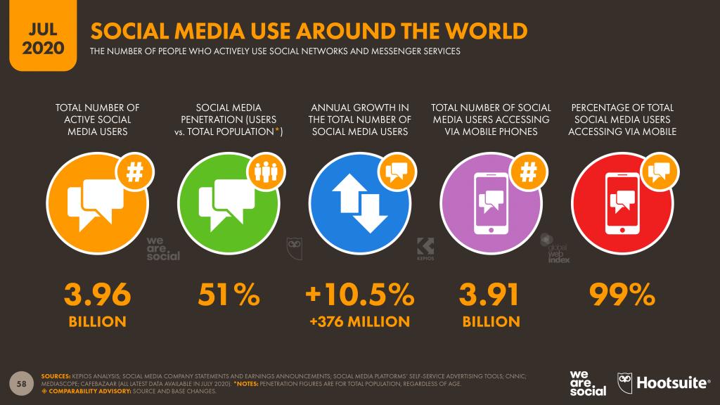 https://wearesocial-net.s3.amazonaws.com/uk/wp-content/uploads/sites/2/2020/01/01-Global-Overview-%E2%80%93-DataReportal-Digital-2020-Global-Digital-Overview-Slide-8.png