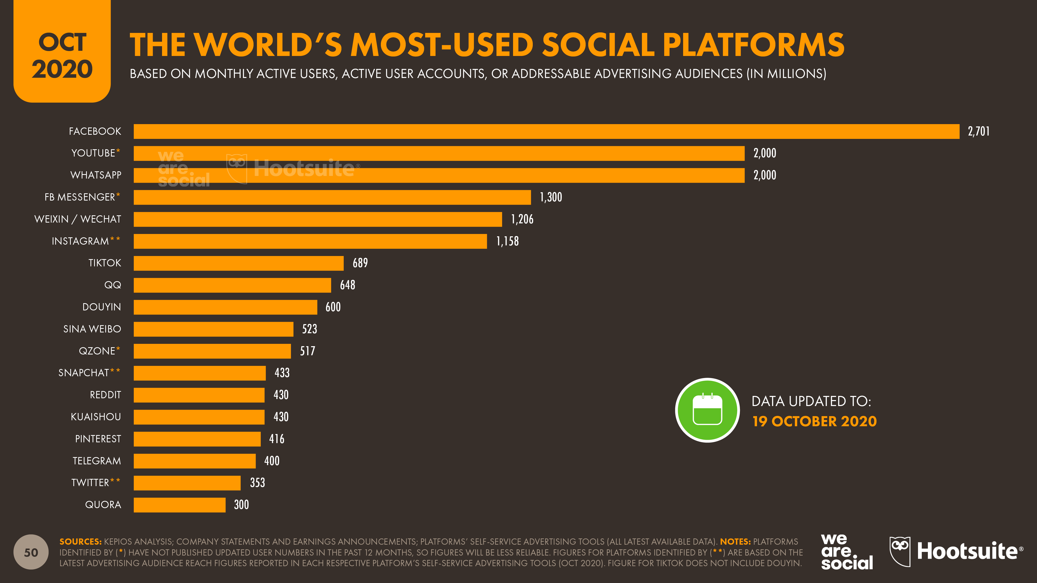 Social media users pass the 4 billion mark as global ...