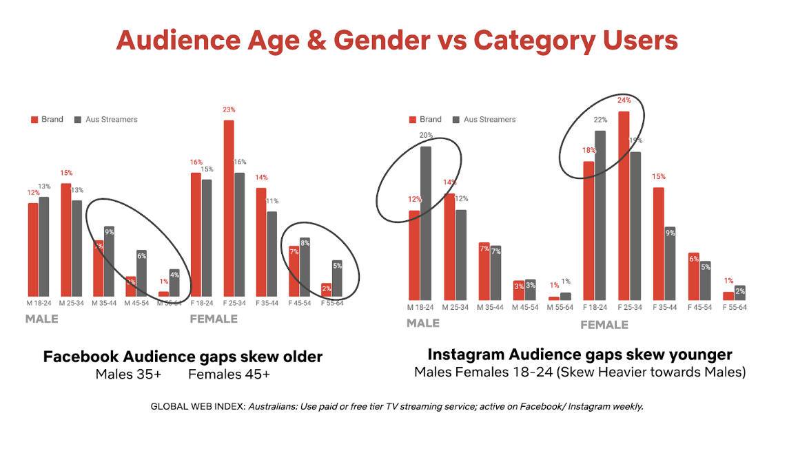 Do you know your audience? How research aids consumer discovery