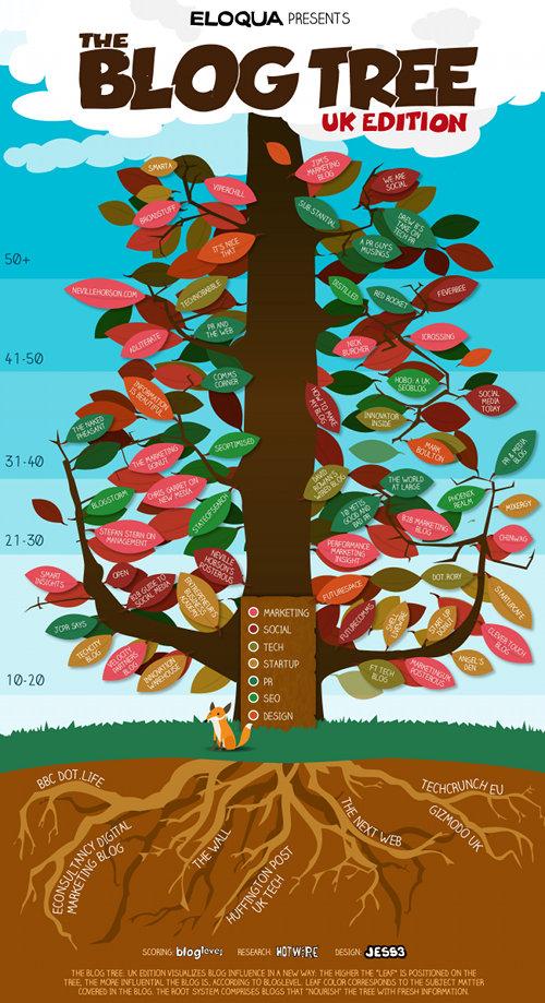The Blog Tree: UK Edition