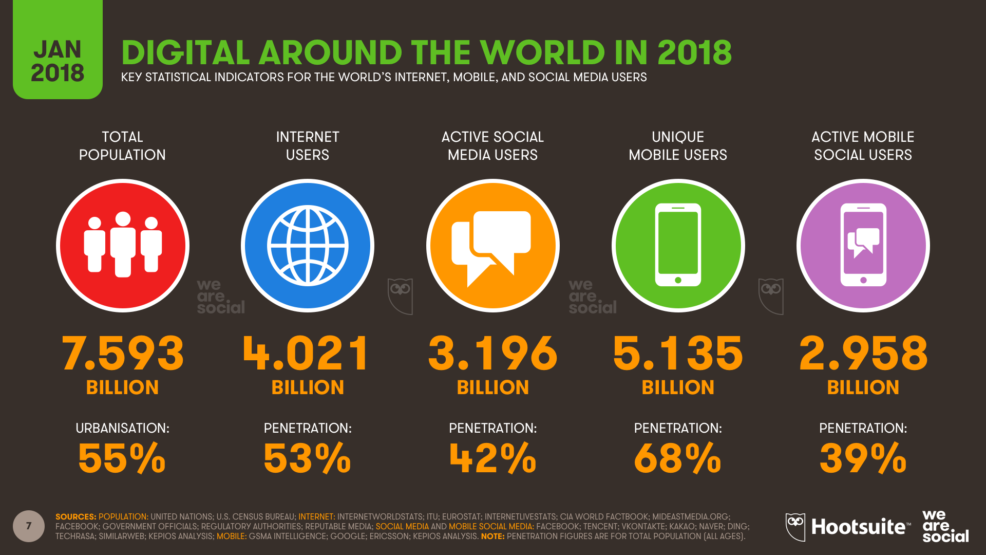 Digital In 2018 Worlds Internet Users Pass The 4 Billion Mark