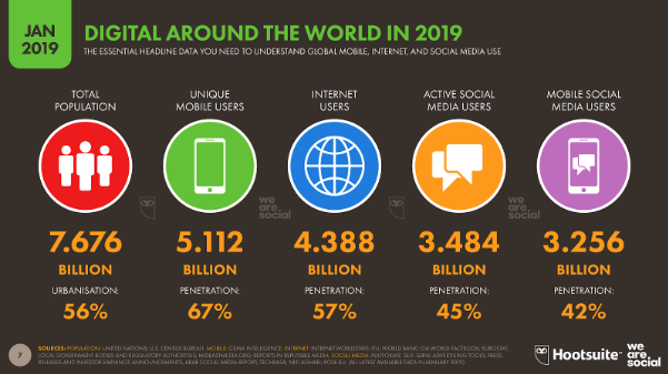 Digital 2019: Global Internet Use Accelerates - We Are Social