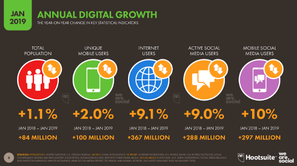 Digital 2019 Global Internet Use Accelerates We Are