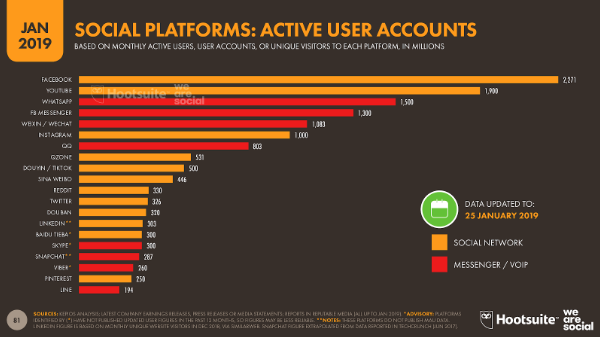 Statistic of active user accounts per social media platform